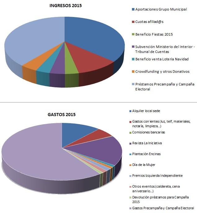 ingresos-gastos-2015